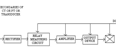 Working of Static Relay