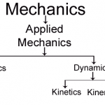 Fundamental concepts and principle of Applied Mechanics
