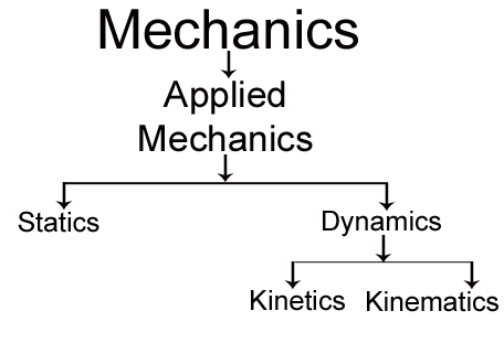 Fundamental concepts of Applied Mechanics - Flow Chart