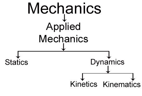 Fundamental concepts of Applied Mechanics