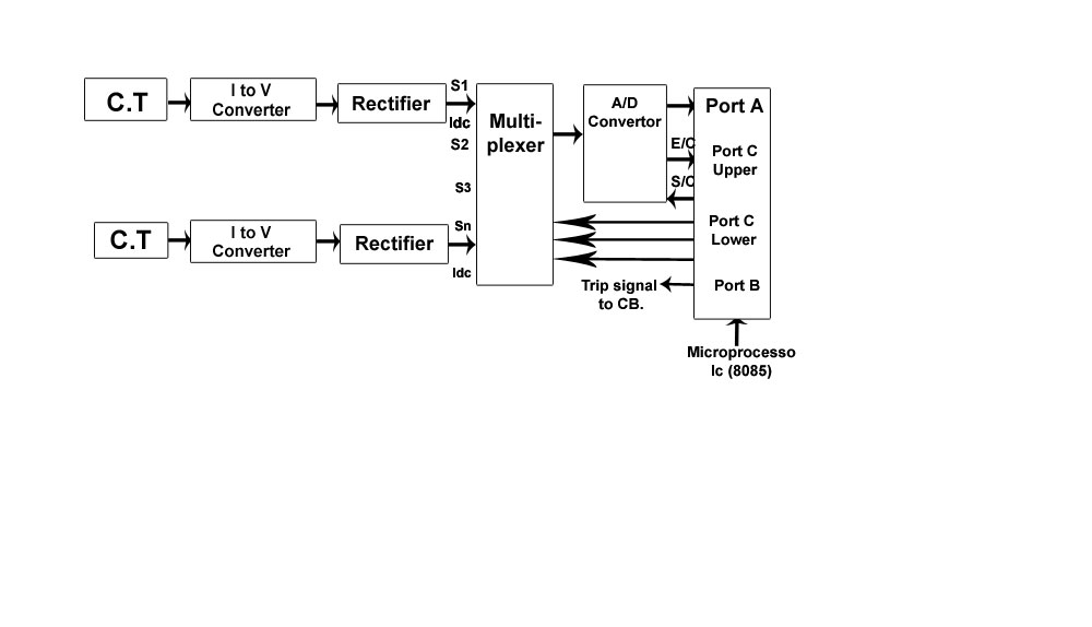 Microprocessor Based Over Current Relay