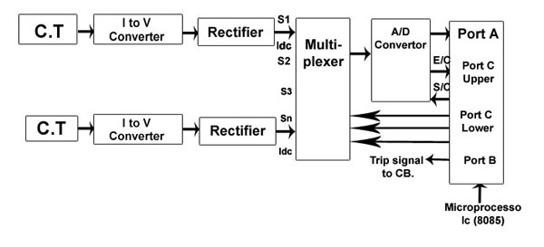 Microprocessor Based Overcurrent Relay - Polytechnic Hub