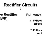 What is Rectification