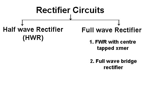 Classification of rectifier circuits