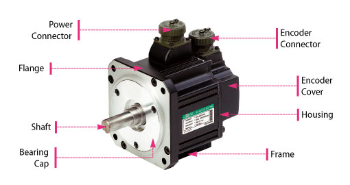 Difference between ac servo motor and dc servo motor for Dc stepper motor working