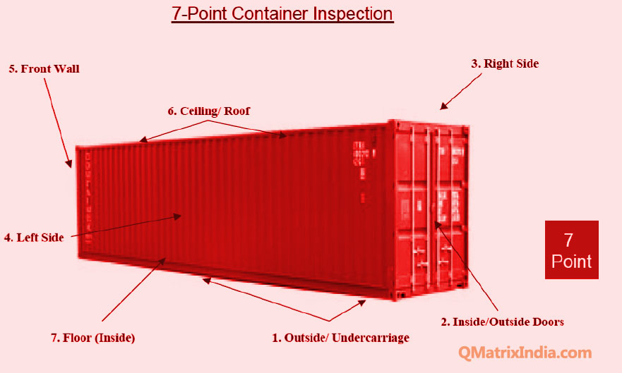 7-point container inspection