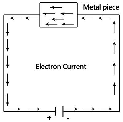 EMF - Electromotive force