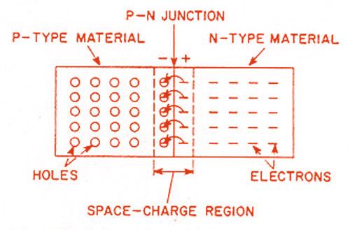 Formation of PN-Junction