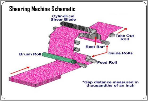 Shearing Machine Schematic