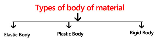 Types of body of material