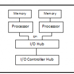 Server Memory Architectures – Explained