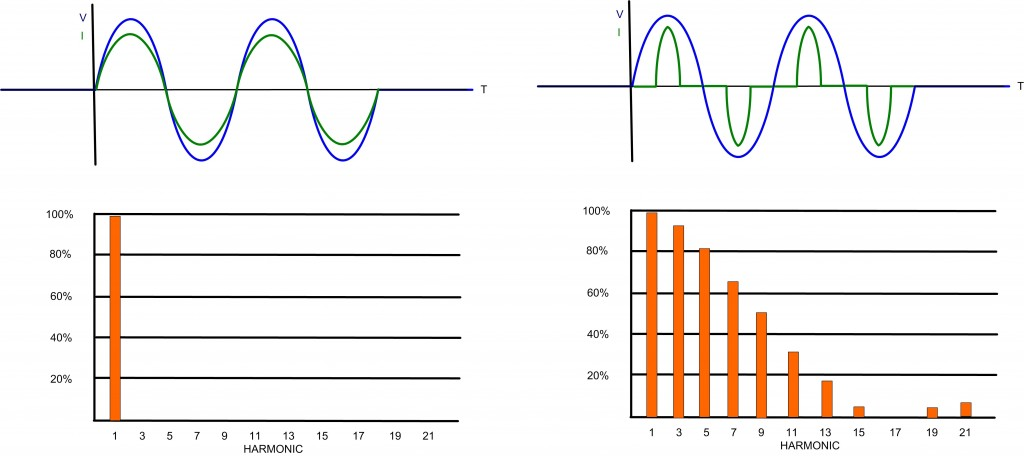 Fig. 1: Pulsing electrical current on the right produces harmonics in contrast to the sine wave as shown on the left.