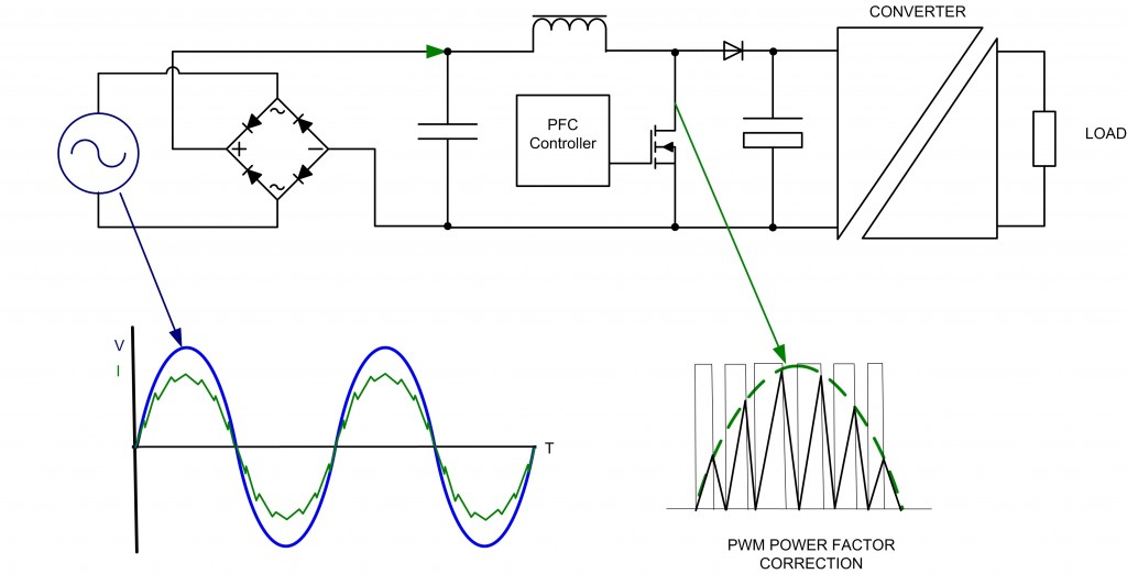 Pwm (pulse width modulation) signal is a digital signal where you can achieve dimming by altering a square wave form
