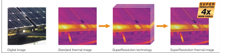 Figure 2: Testo SuperResolution Technology