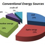 Conventional vs Non-conventional energy source