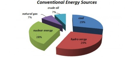Conventional energy source pie diagram