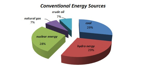 Conventional Vs Non Conventional Energy Source