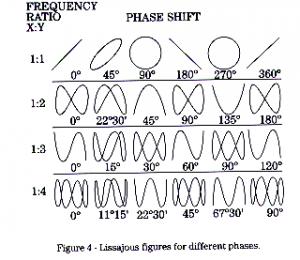 Lissajous-figure