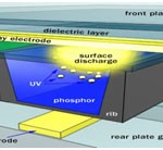 Plasma electronics display technology
