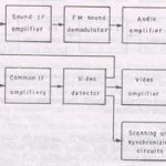 Block diagram of color tv receiver