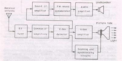 block diagram of color television receiver
