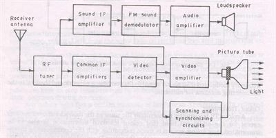 block diagram of color television receiver