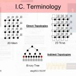 Integrated circuits terminology