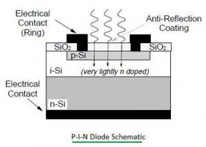 P-I-N-diode-Schematic