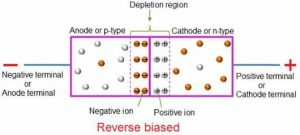 Reverse bias of PN junction diode