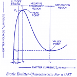 V-I characteristic of unijunction transistor (UJT)