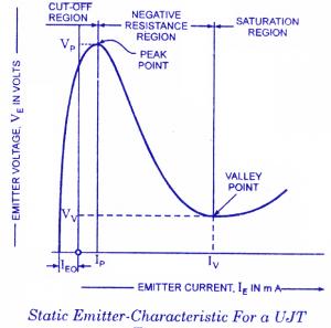 unijunction transistor characteristic