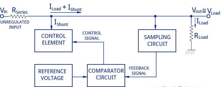 Block diagram- transistor shunt voltage regulator
