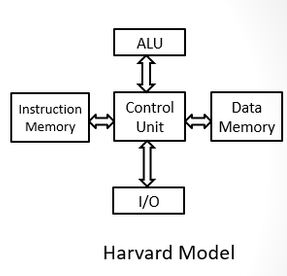 Difference between harvard architecture and von neumann for Architecture harvard