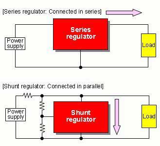Shunt voltages regulator & Series voltages regulator