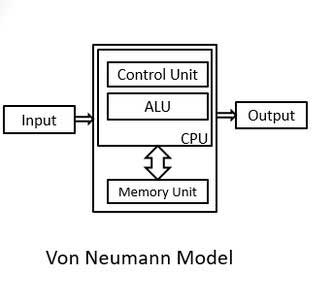 Difference between harvard architecture and von neumann for Architecture von neumann