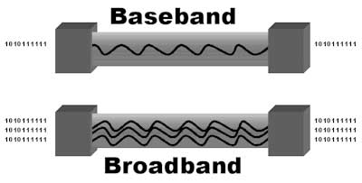 baseband transmission and bandpass transmission