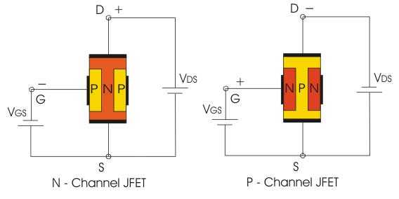 N-channel and P-channel JFET