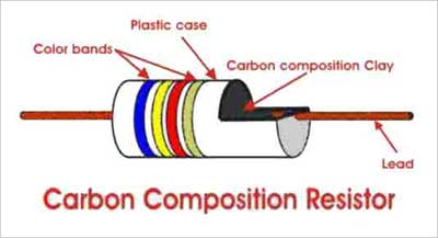 Application Of Carbon Composition Resistor Polytechnic Hub