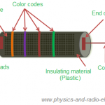 Construction of carbon composition resistors