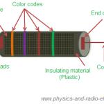 Construction of carbon composition resistors