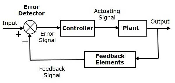 Block diagram of process control system - Polytechnic Hub