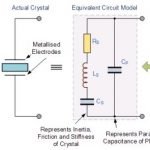 How does crystal oscillator work?