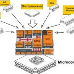 Advantages and disadvantages of microcontroller