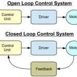 Difference between open loop control system and close loop control system