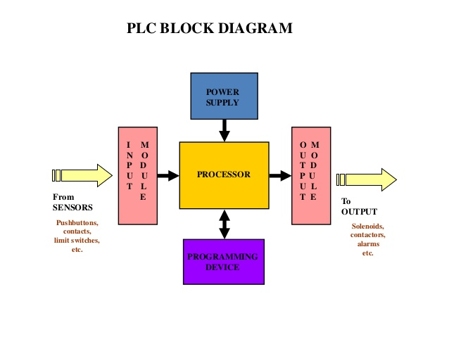 Block diagram of programmable logic controller (PLC) - Polytechnic Hub