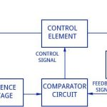 Block diagram of transistor series voltage regulator