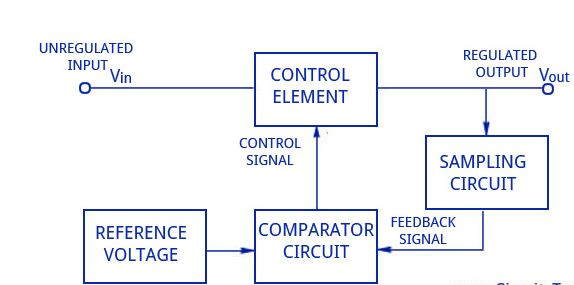 Block diagram - transistor series voltage regulator