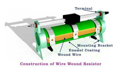 Wire Wound Resistors | Construction Of Wire Wound Resistor Polytechnic Hub
