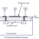 Construction of depletion type N channel MOSFET