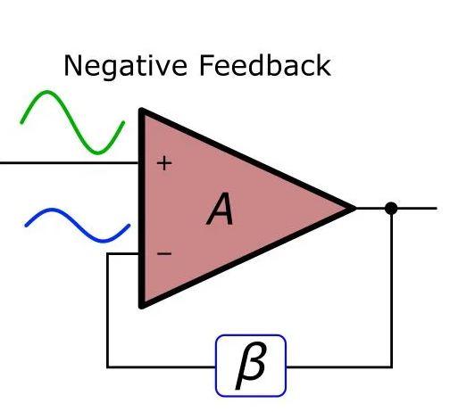Negative feedback amplifier